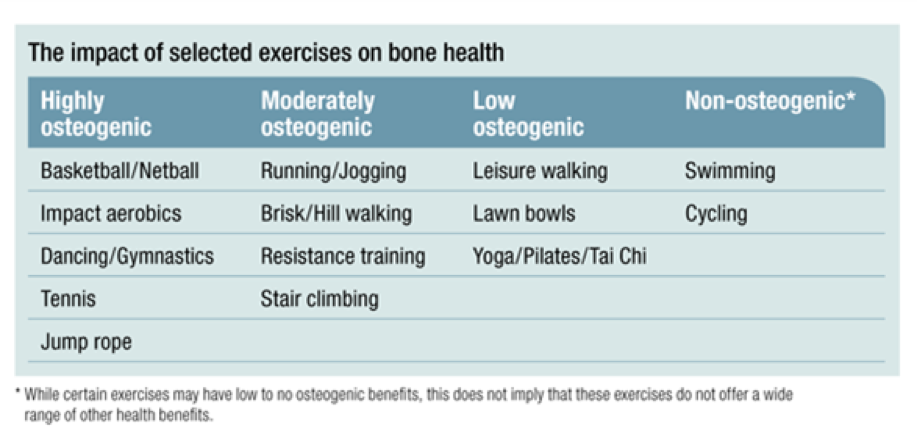 Taken from www.osteoporosis.org.au/exercise