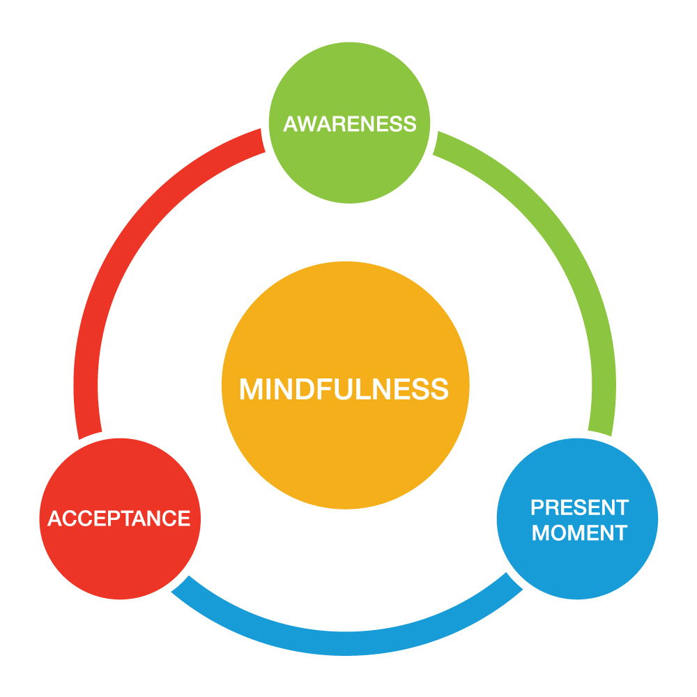 mindfulness-circle - Lymphoedema Education Solutions
